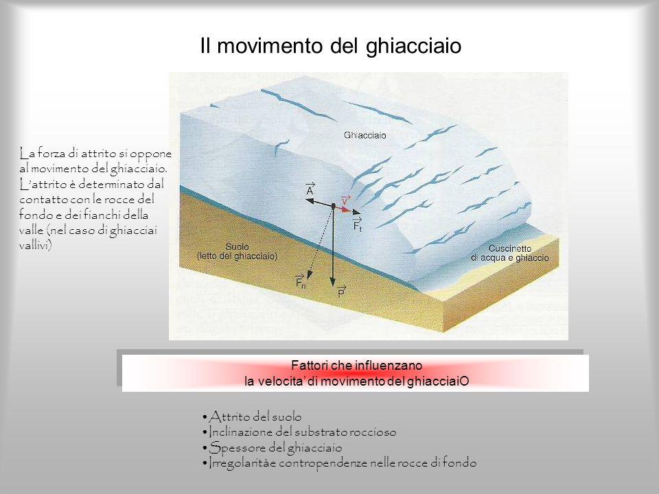 Il movimento del ghiacciaio
