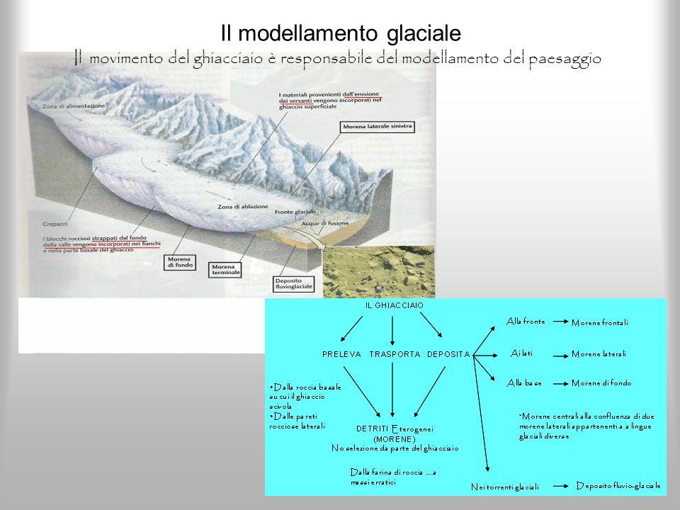 Il modellamento glaciale