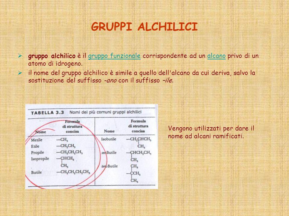 GRUPPI ALCHILICI gruppo alchilico è il gruppo funzionale corrispondente ad un alcano privo di un atomo di idrogeno.