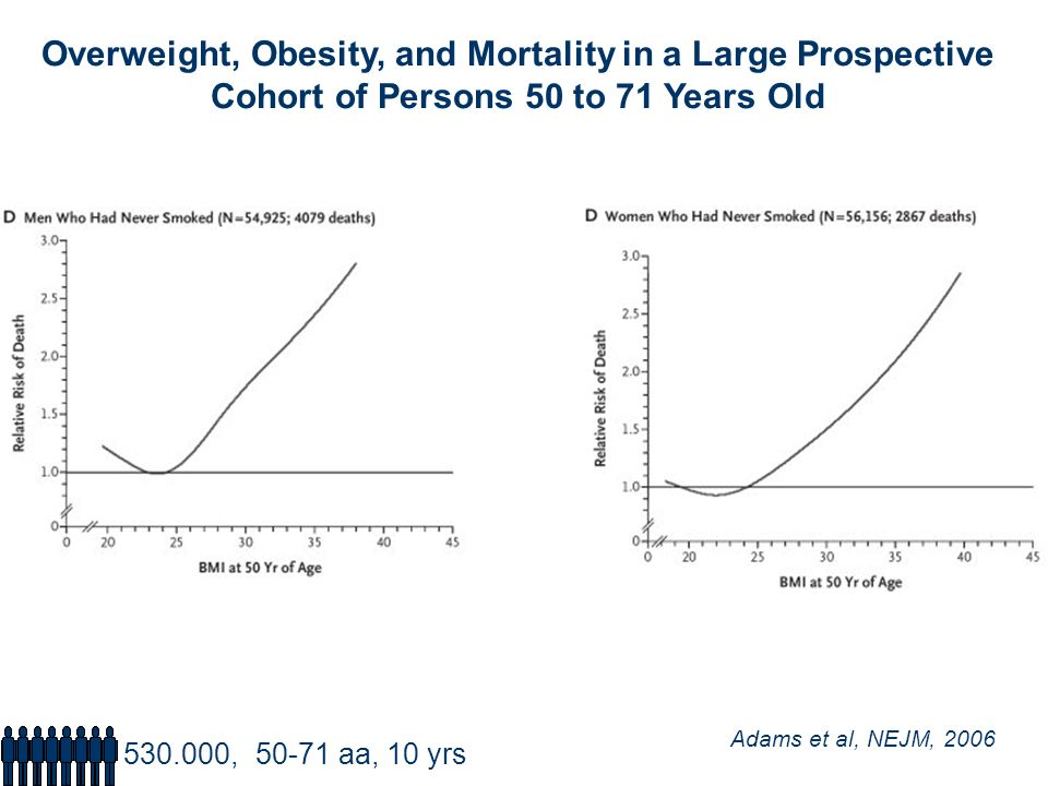 Overweight, Obesity, and Mortality in a Large Prospective