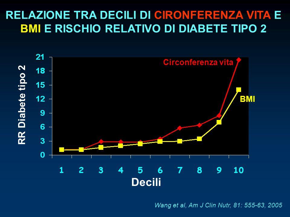 RELAZIONE TRA DECILI DI CIRONFERENZA VITA E BMI E RISCHIO RELATIVO DI DIABETE TIPO 2