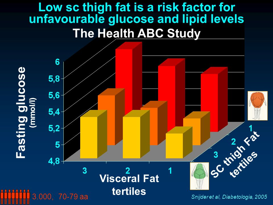 Low sc thigh fat is a risk factor for unfavourable glucose and lipid levels