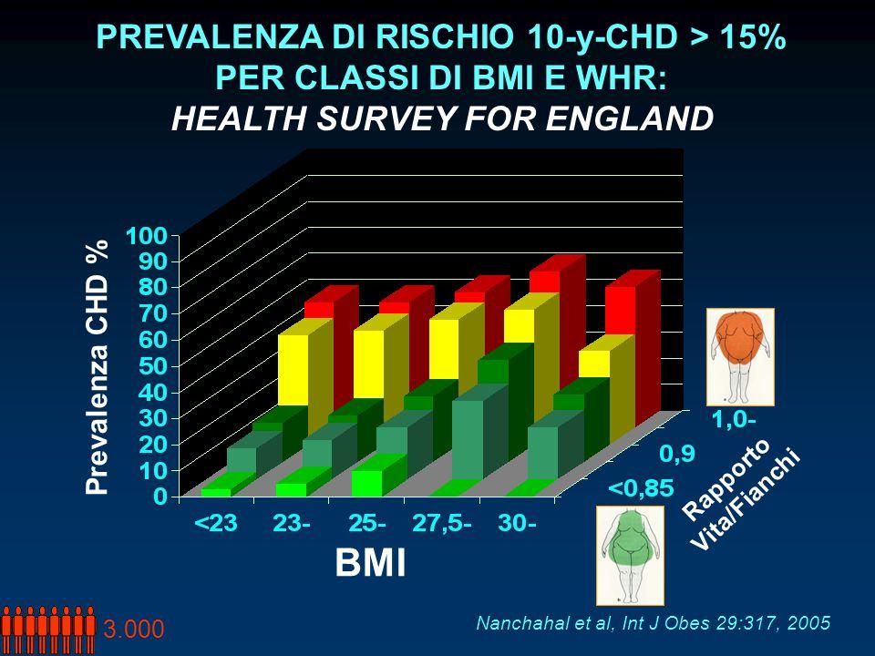 PREVALENZA DI RISCHIO 10-y-CHD > 15% HEALTH SURVEY FOR ENGLAND