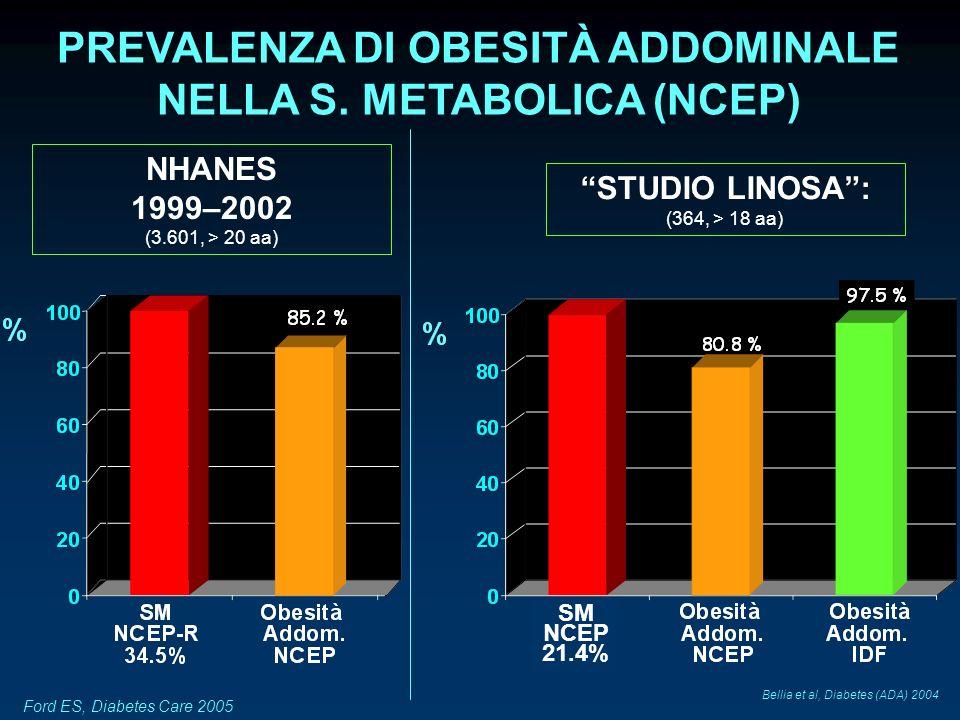 PREVALENZA DI OBESITÀ ADDOMINALE NELLA S. METABOLICA (NCEP)