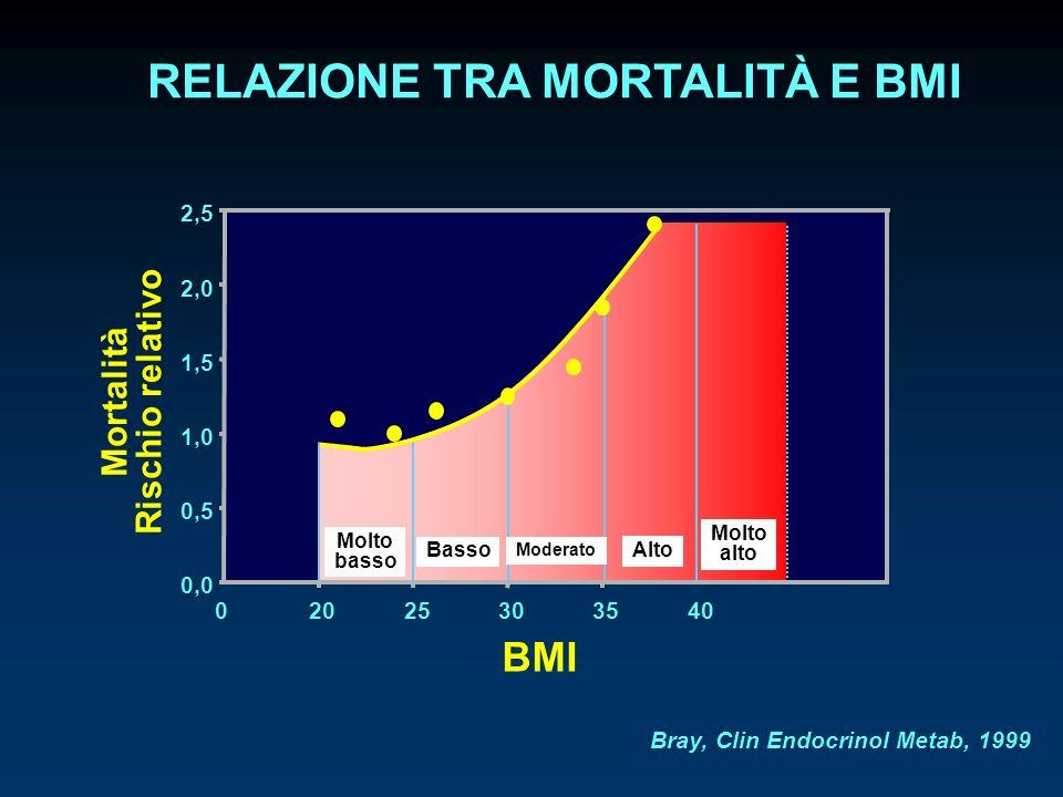 RELAZIONE TRA MORTALITÀ E BMI