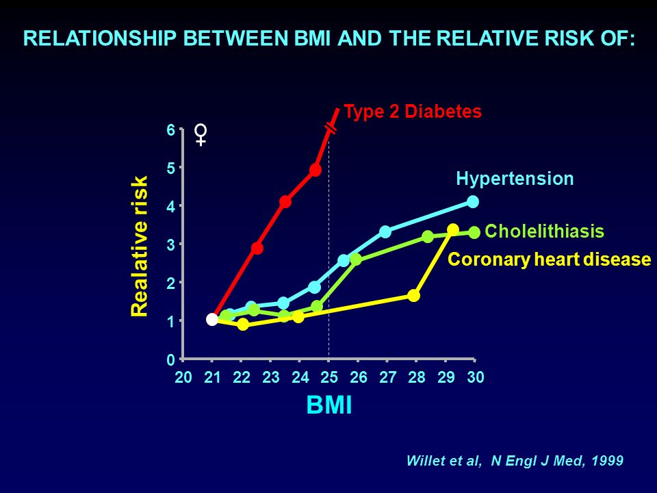RELATIONSHIP BETWEEN BMI AND THE RELATIVE RISK OF: