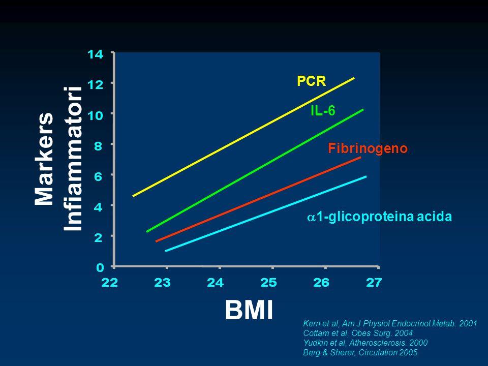 BMI Infiammatori Markers PCR IL-6 Fibrinogeno 1-glicoproteina acida