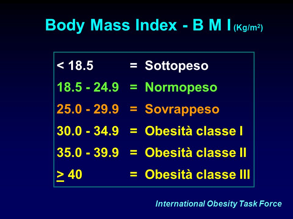 Body Mass Index - B M I (Kg/m2)