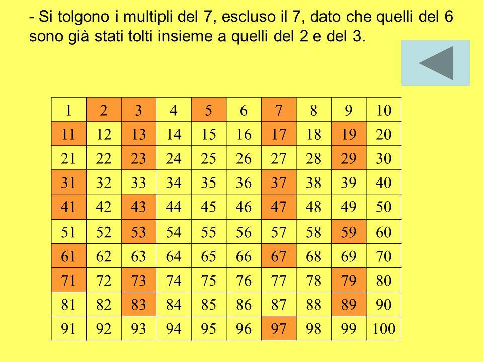 - Si tolgono i multipli del 7, escluso il 7, dato che quelli del 6 sono già stati tolti insieme a quelli del 2 e del 3.