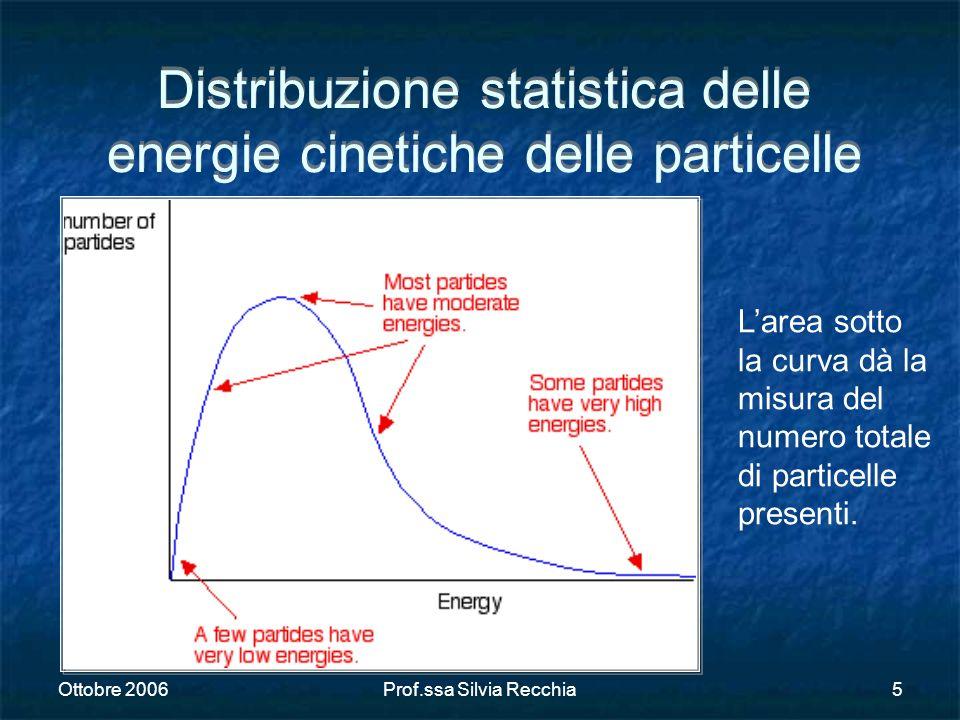 Distribuzione statistica delle energie cinetiche delle particelle