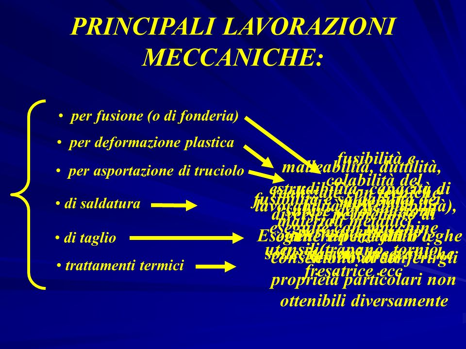 PRINCIPALI LAVORAZIONI MECCANICHE: