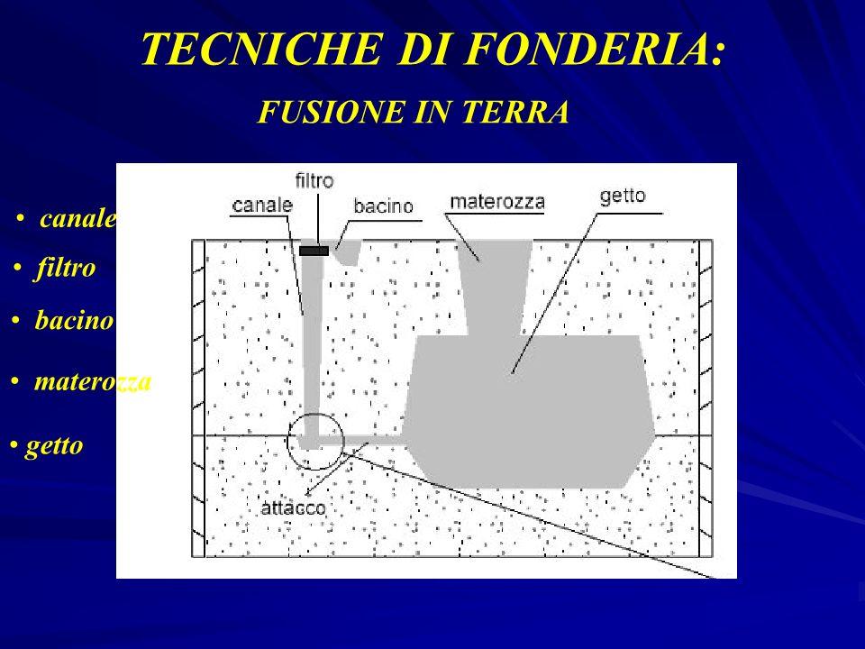 TECNICHE DI FONDERIA: FUSIONE IN TERRA canale filtro bacino materozza