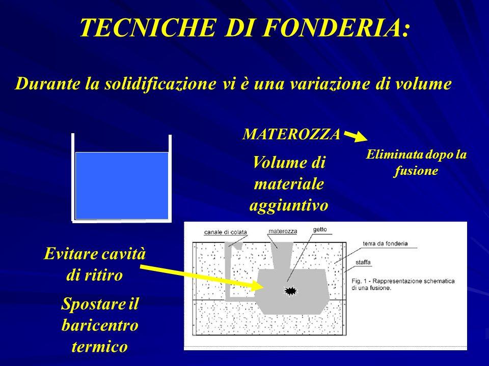TECNICHE DI FONDERIA: Durante la solidificazione vi è una variazione di volume. MATEROZZA. Eliminata dopo la fusione.