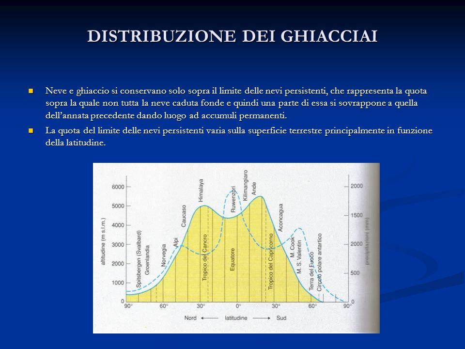 DISTRIBUZIONE DEI GHIACCIAI