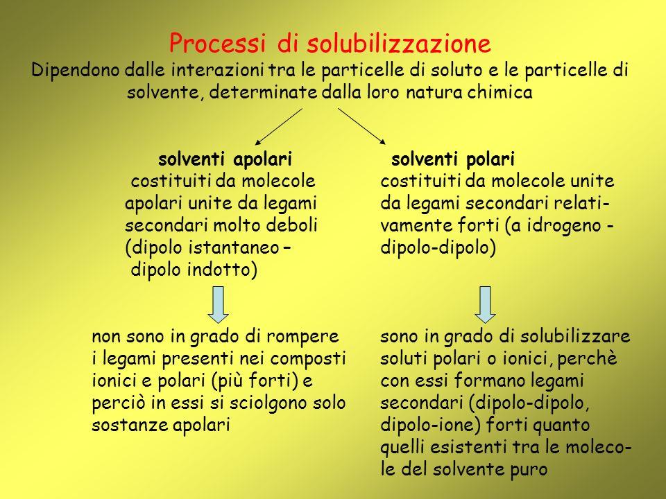 Processi di solubilizzazione