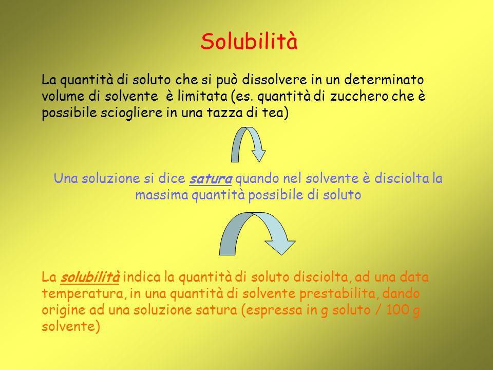 Solubilità