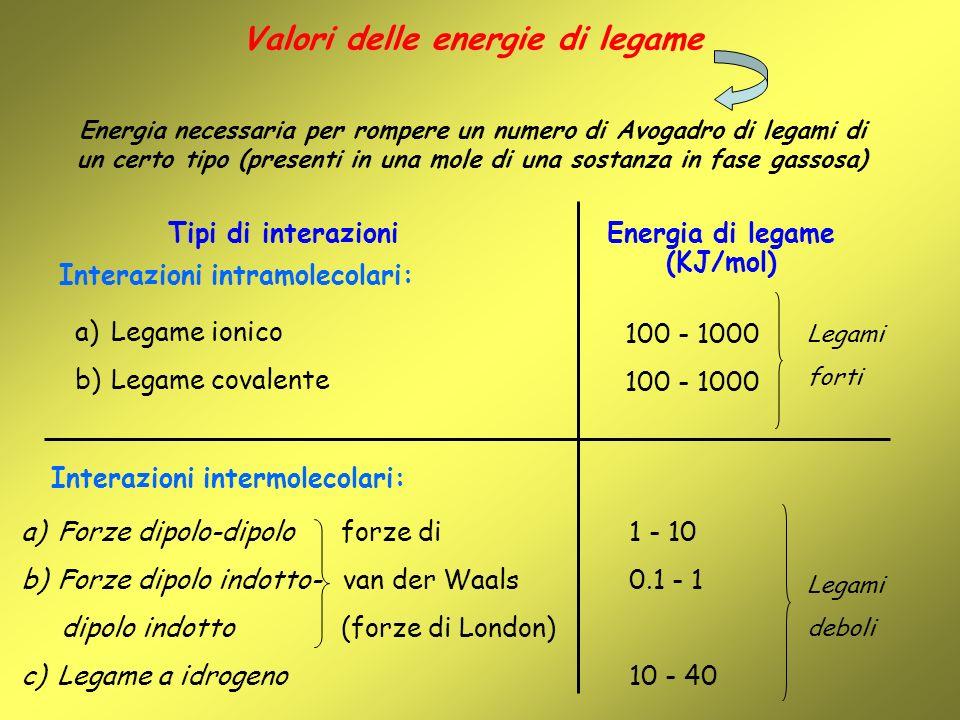 Valori delle energie di legame Energia di legame (KJ/mol)