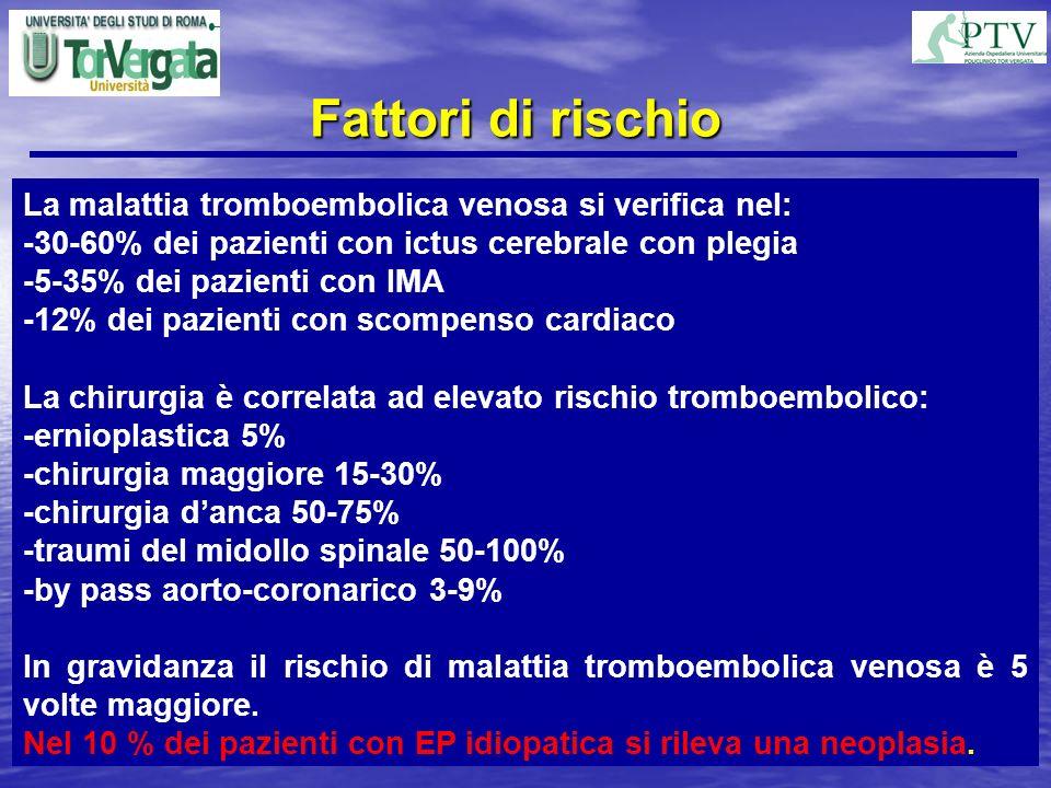 Fattori di rischio La malattia tromboembolica venosa si verifica nel: