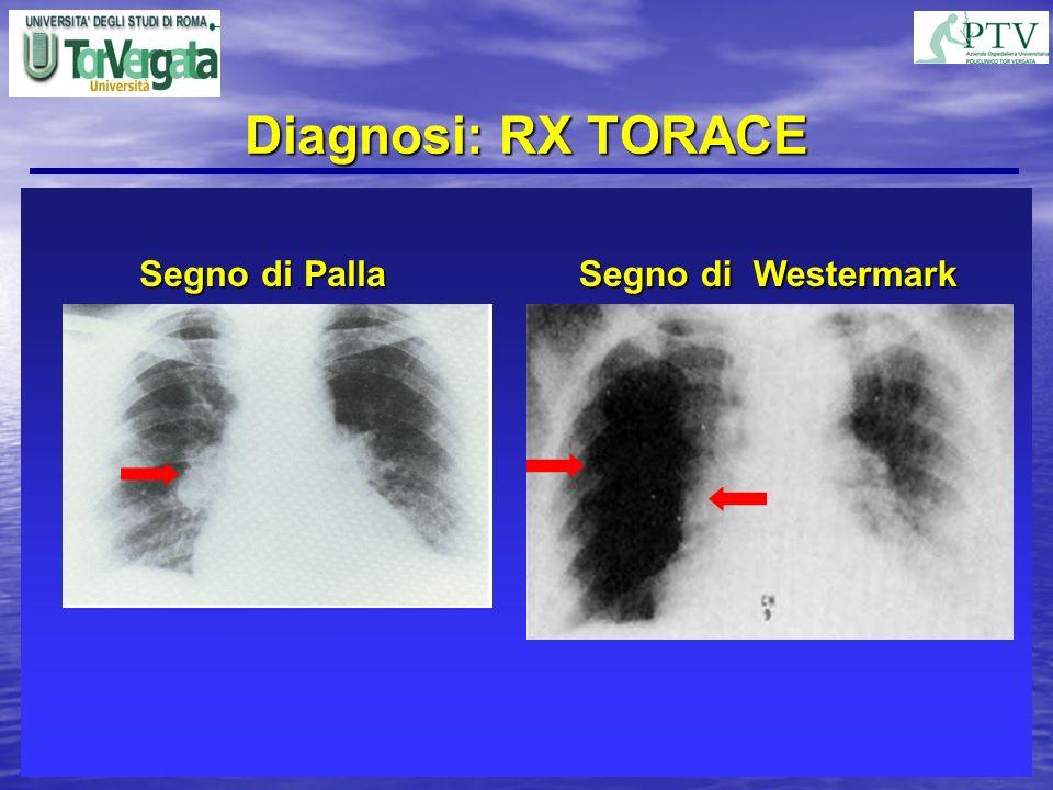 Diagnosi: RX TORACE Segno di Palla Segno di Westermark