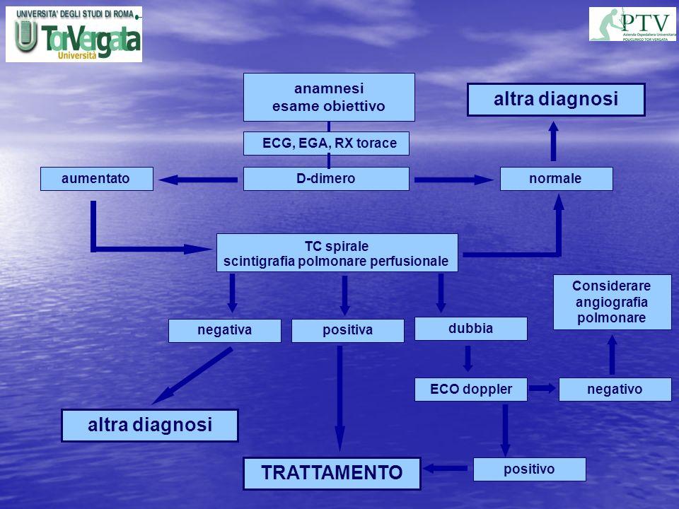Considerare angiografia polmonare