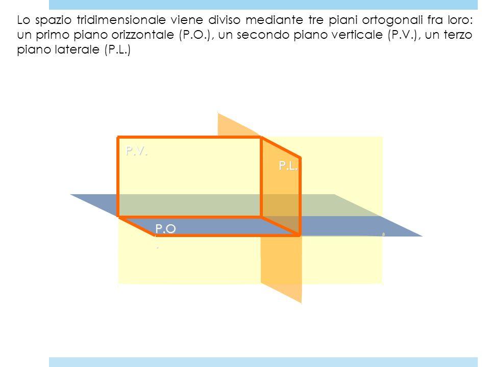 Lo spazio tridimensionale viene diviso mediante tre piani ortogonali fra loro: un primo piano orizzontale (P.O.), un secondo piano verticale (P.V.), un terzo piano laterale (P.L.)
