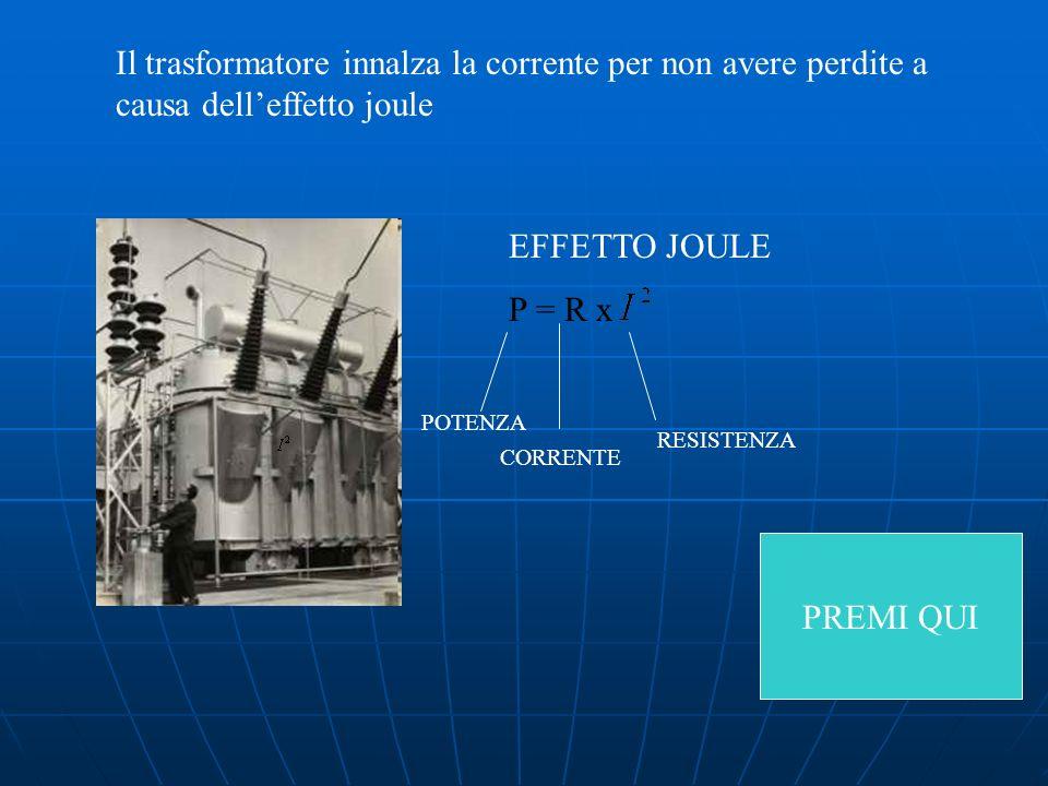 Il trasformatore innalza la corrente per non avere perdite a causa dell'effetto joule