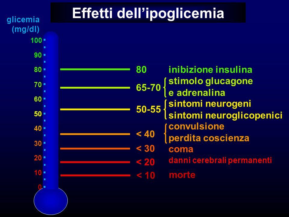Effetti dell'ipoglicemia