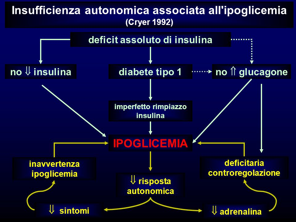 Insufficienza autonomica associata all ipoglicemia (Cryer 1992)