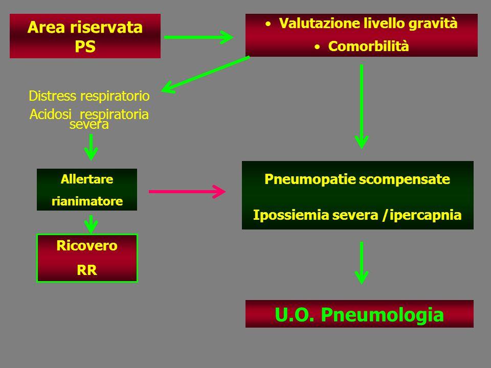 U.O. Pneumologia Area riservata PS Valutazione livello gravità