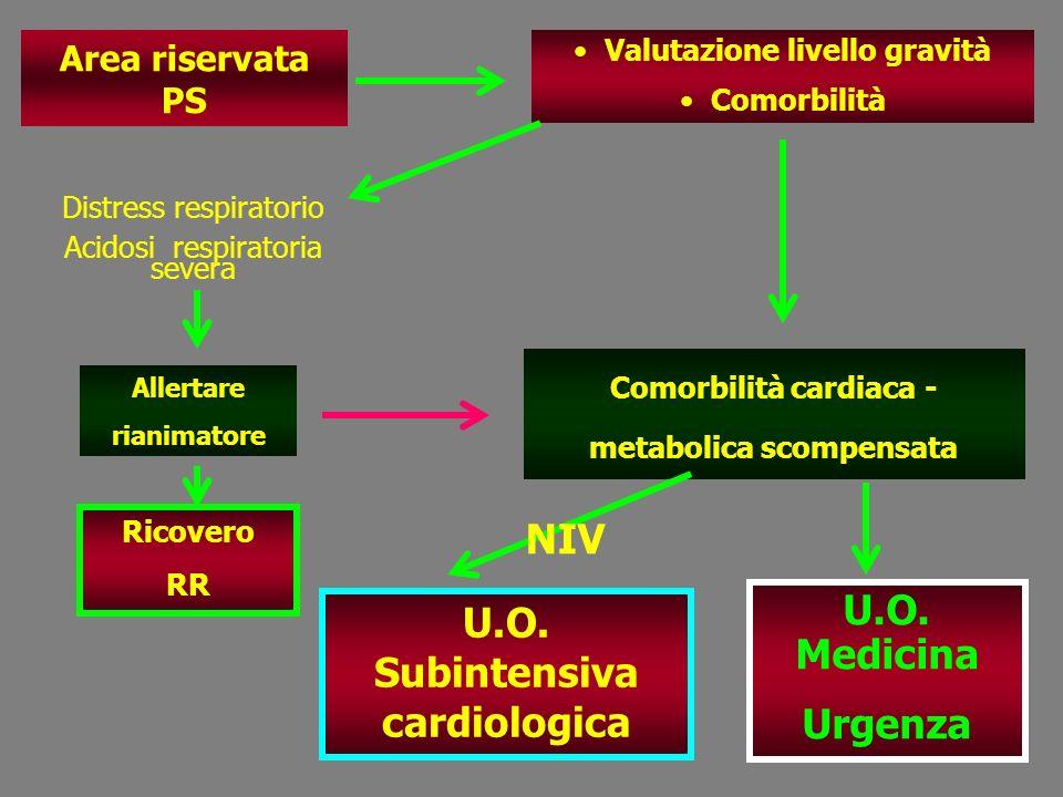 U.O. Medicina Urgenza U.O. Subintensiva cardiologica