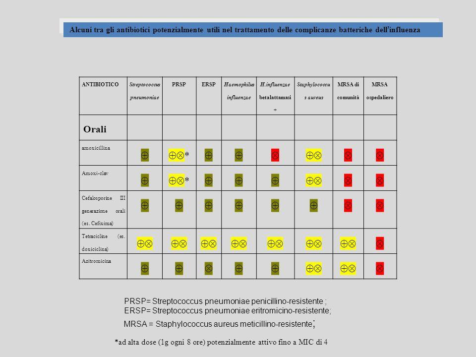 Alcuni tra gli antibiotici potenzialmente utili nel trattamento delle complicanze batteriche dell'influenza