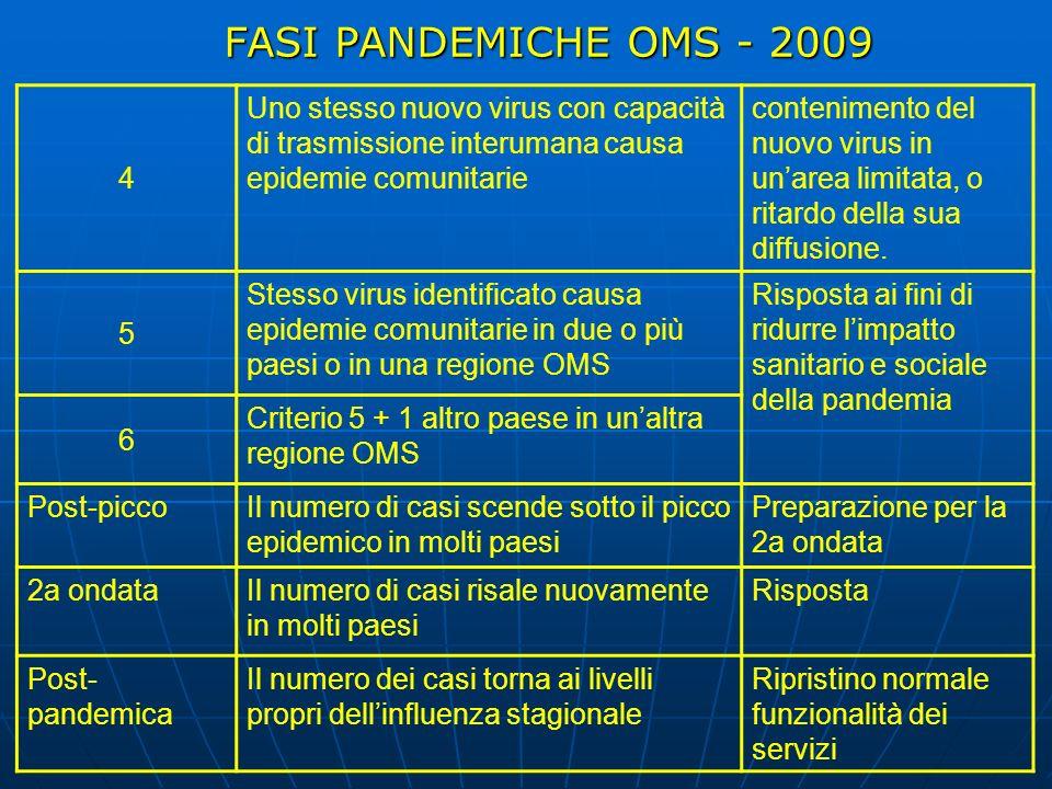 FASI PANDEMICHE OMS - 2009 4. Uno stesso nuovo virus con capacità di trasmissione interumana causa epidemie comunitarie.