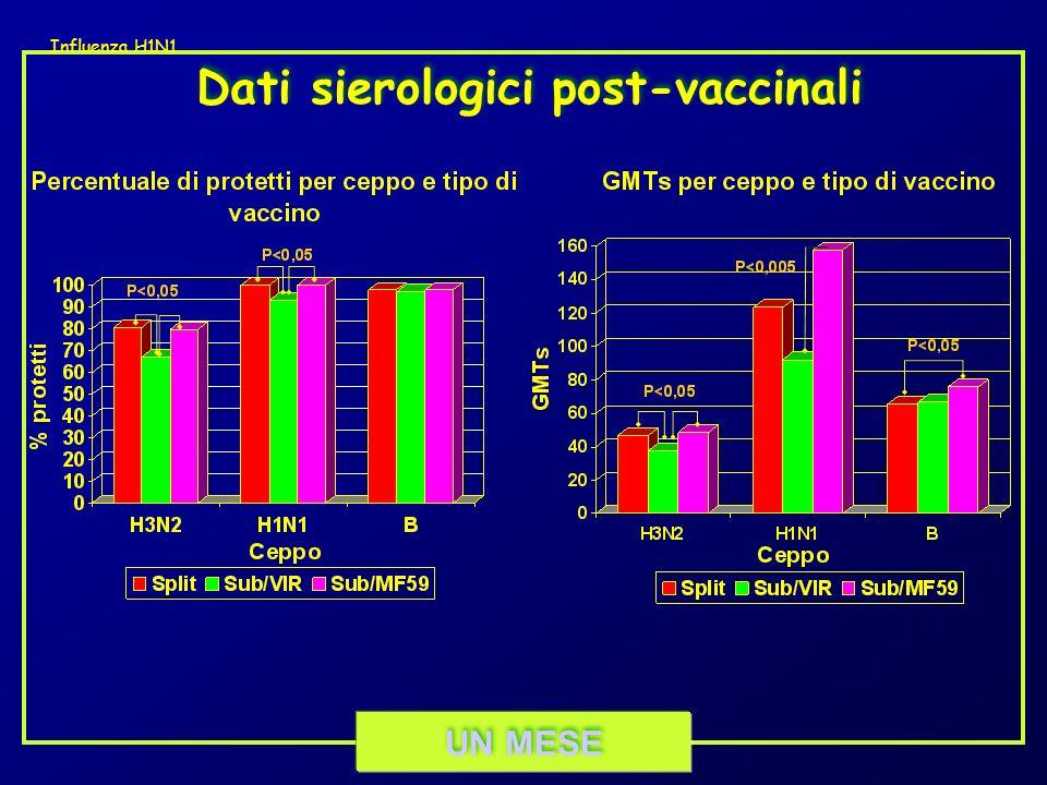Dati sierologici post-vaccinali