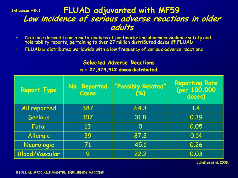 FLUAD adjuvanted with MF59 Low incidence of serious adverse reactions in older adults