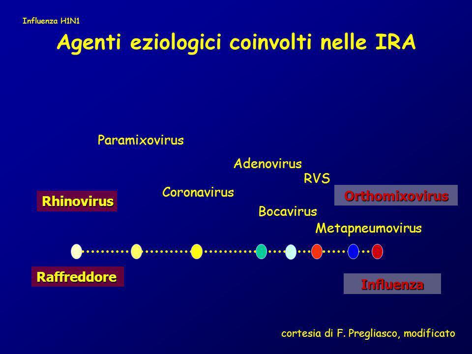 Agenti eziologici coinvolti nelle IRA