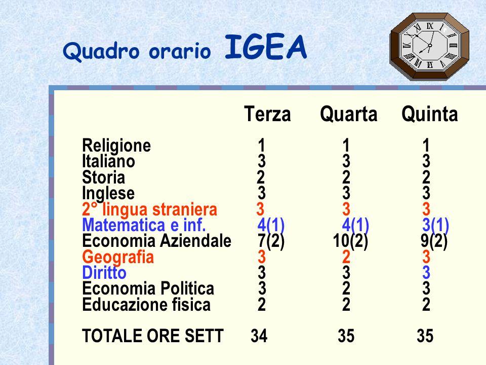 Quadro orario IGEA Terza Quarta Quinta Religione 1 1 1 Italiano 3 3 3