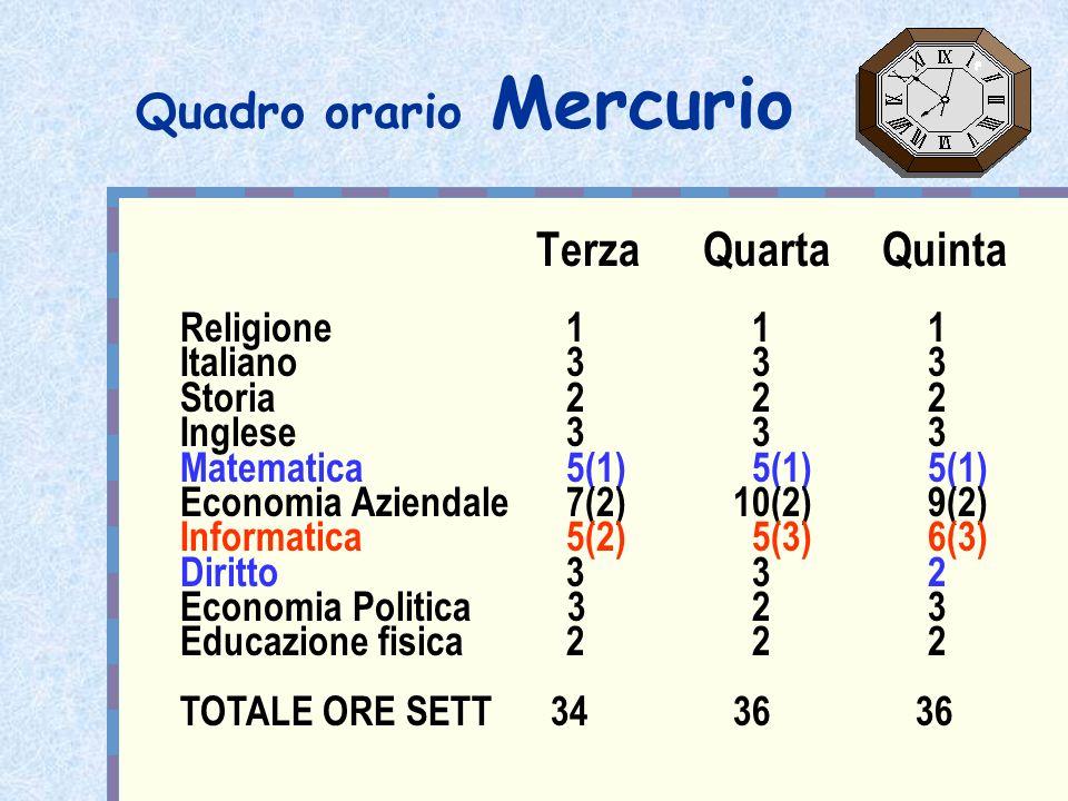 Quadro orario Mercurio