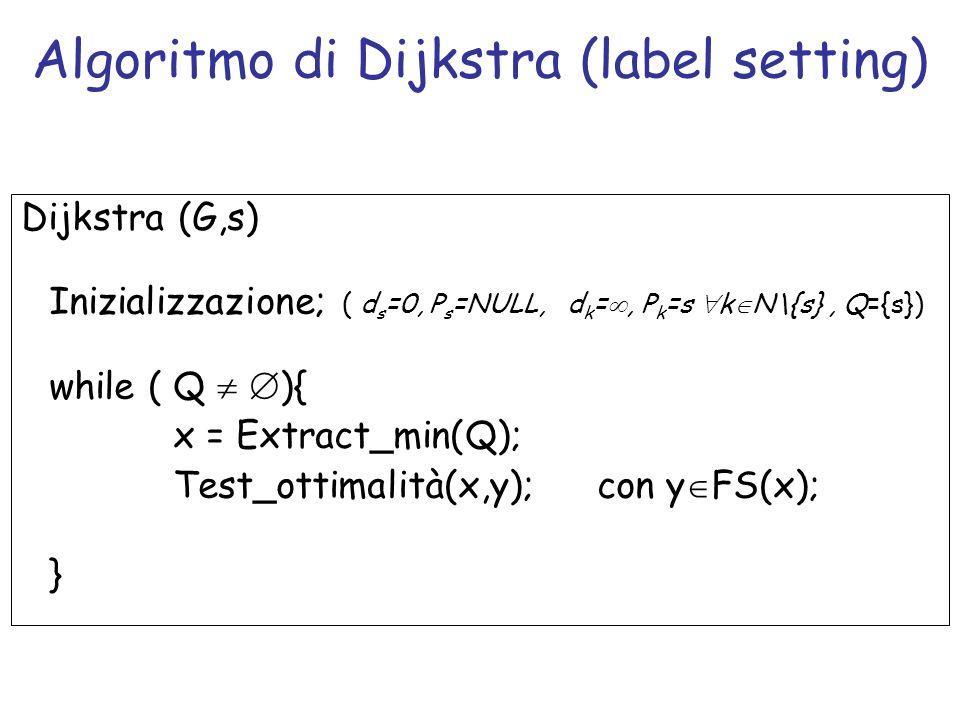 Algoritmo di Dijkstra (label setting)