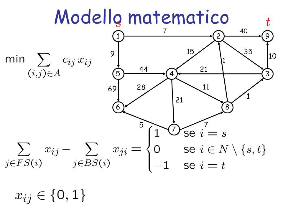 Modello matematico 1. 5. 6. 4. 7. 2. 3. 8. 9. 69. 44. 35. 21. 15. 11. 28. 40. 10.