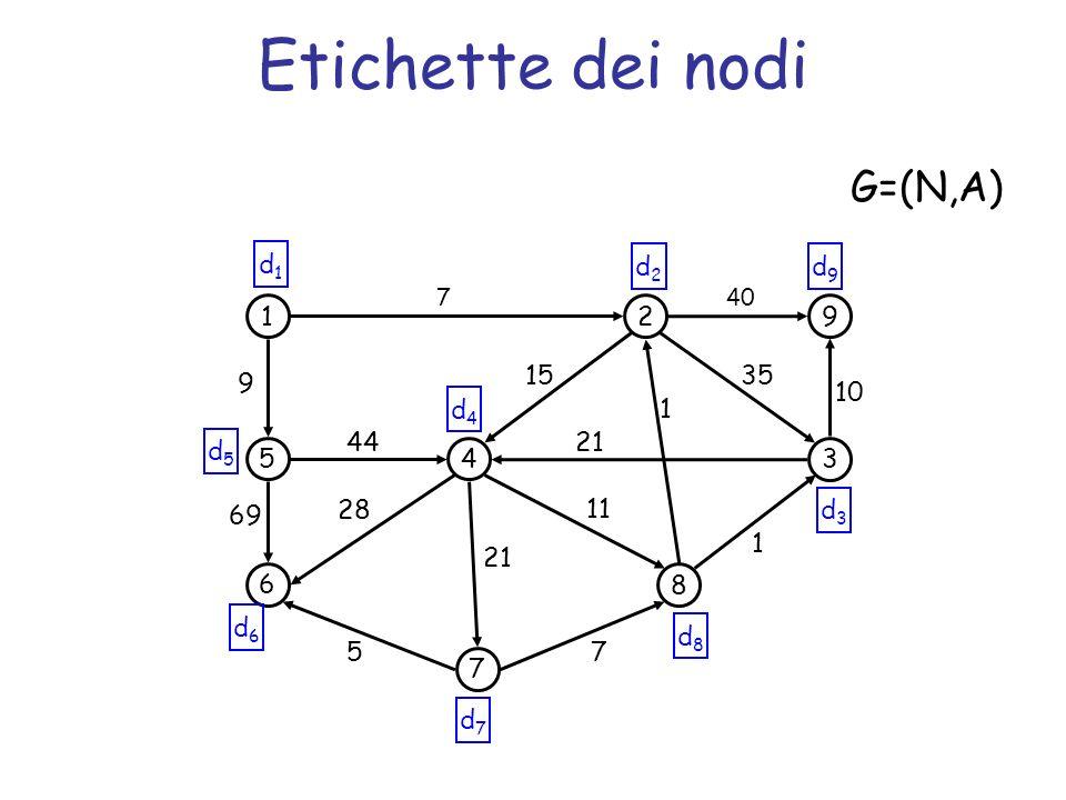 Etichette dei nodi G=(N,A) d1 d2 d9 1 2 9 15 35 9 10 d4 1 44 21 d5 5 4