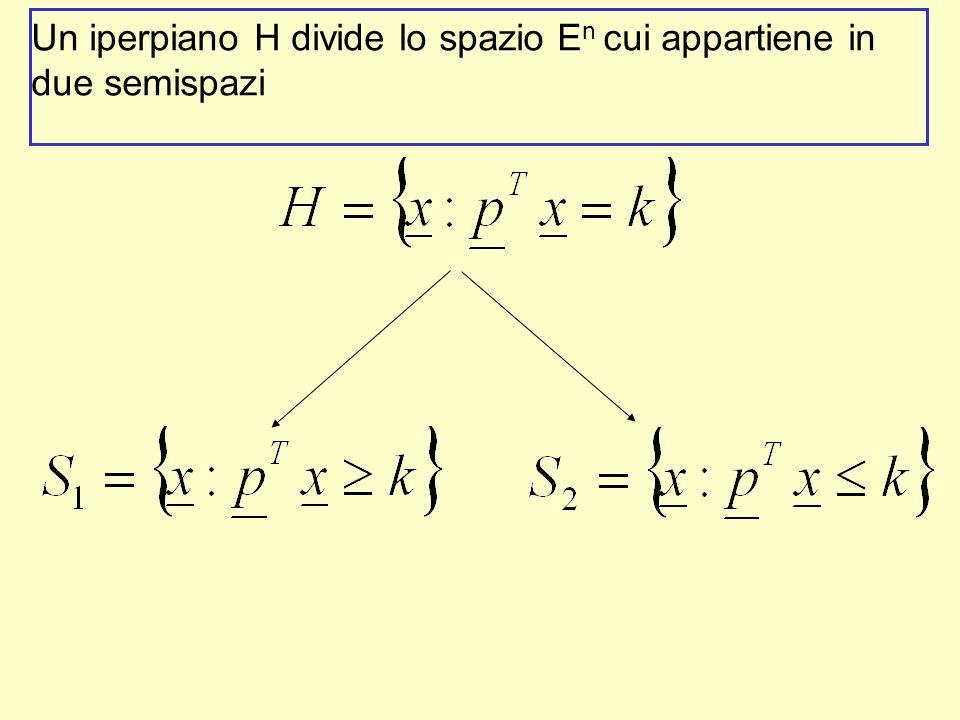 Un iperpiano H divide lo spazio En cui appartiene in due semispazi