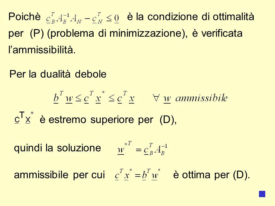 Poichè è la condizione di ottimalità per (P) (problema di minimizzazione), è verificata l'ammissibilità.