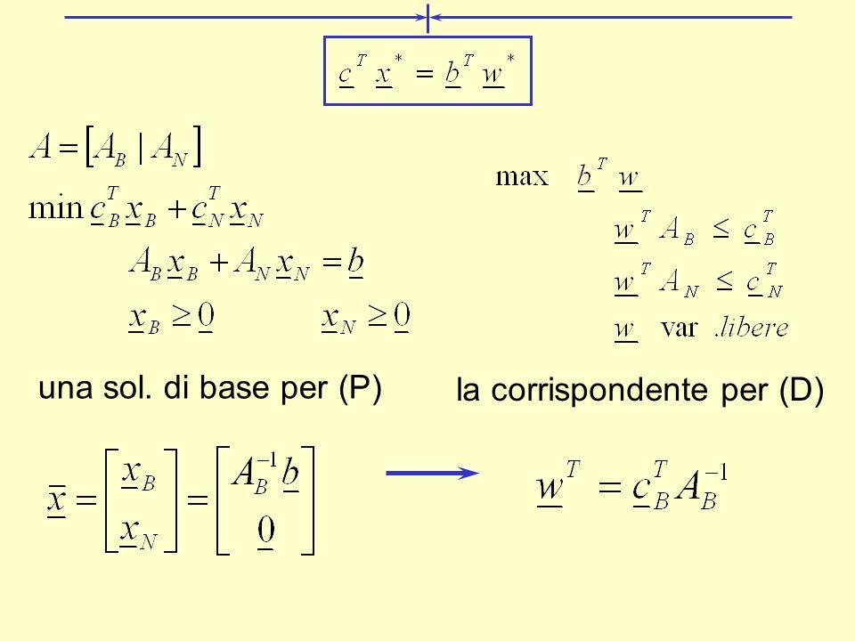 una sol. di base per (P) la corrispondente per (D)