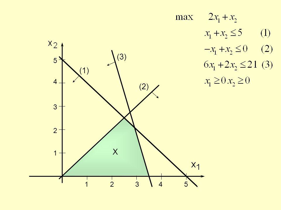 1 2 3 4 5 5 4 3 2 1 (3) (1) (2) X
