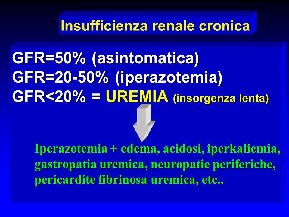 GFR=20-50% (iperazotemia) GFR<20% = UREMIA (insorgenza lenta)