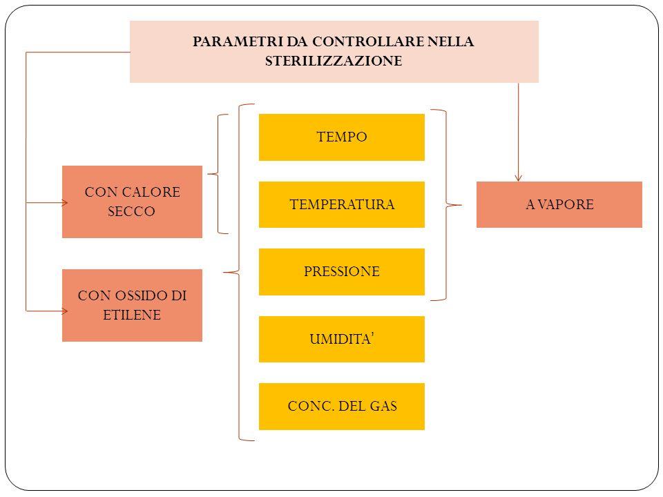 PARAMETRI DA CONTROLLARE NELLA STERILIZZAZIONE