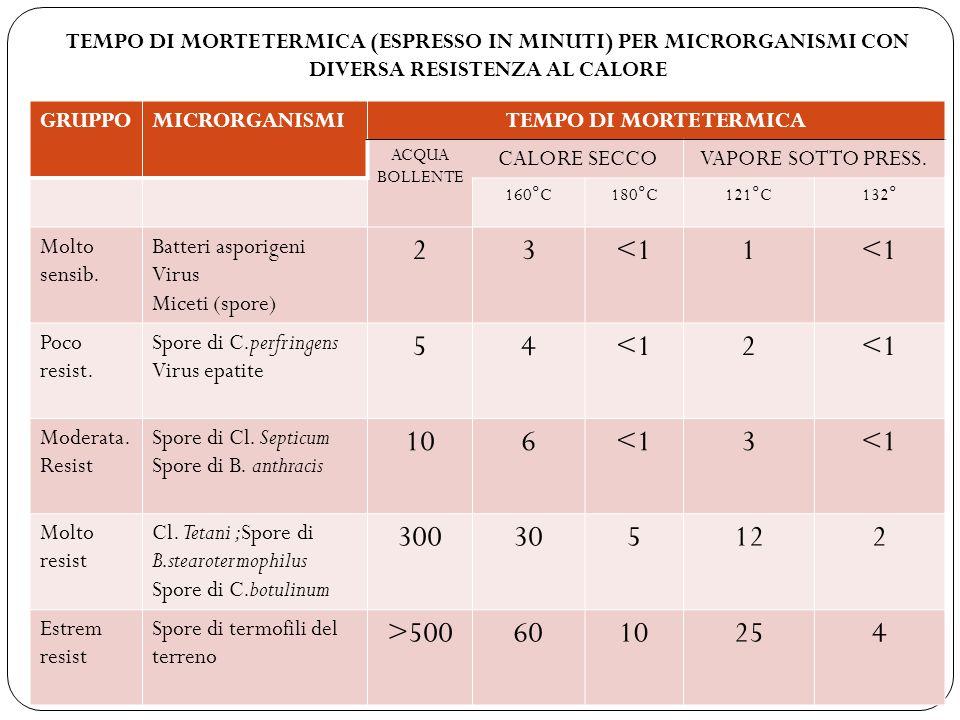 TEMPO DI MORTE TERMICA (ESPRESSO IN MINUTI) PER MICRORGANISMI CON DIVERSA RESISTENZA AL CALORE