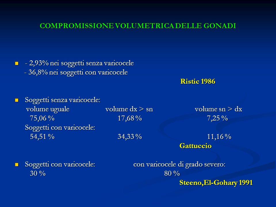 COMPROMISSIONE VOLUMETRICA DELLE GONADI