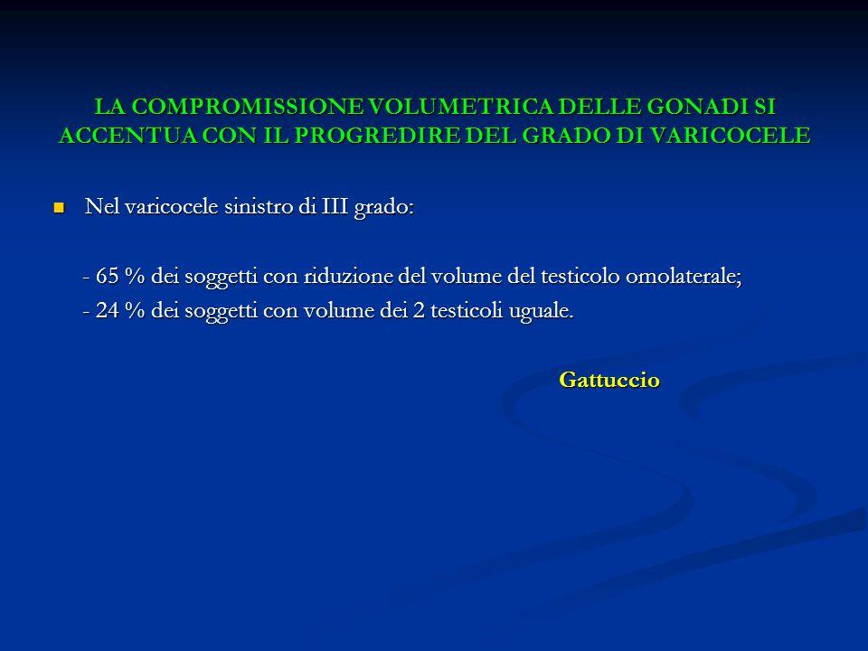 LA COMPROMISSIONE VOLUMETRICA DELLE GONADI SI ACCENTUA CON IL PROGREDIRE DEL GRADO DI VARICOCELE