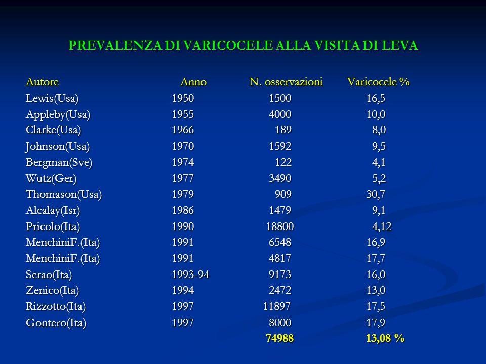 PREVALENZA DI VARICOCELE ALLA VISITA DI LEVA